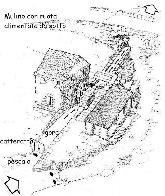 Zeichnung des antiken Mühlobjekts in der Toskana Mulino con Ruota
